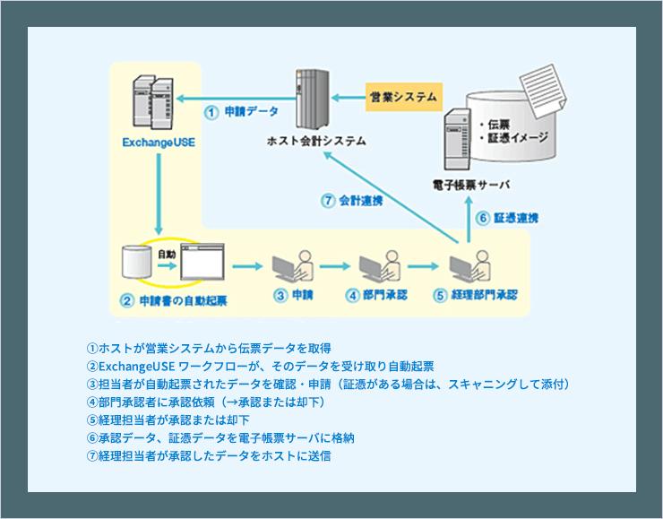 ワークフローシステム ExchangeUSE | 導入事例:日鉄鉱業株式会社 ...